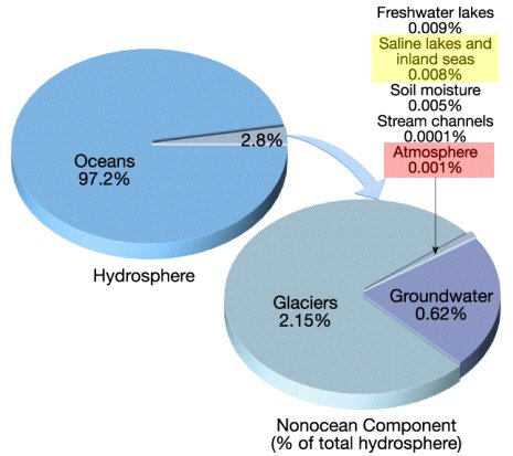 Dr elisa bergsliens introductory geology webpage pie charts of water distribution ccuart Image collections